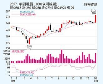 華碩 首季業績樂觀
