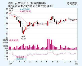 台灣百和 主力積極護盤