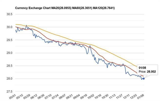 境外市場台幣對美元匯率回到28以上。(資料來源/StockQ)