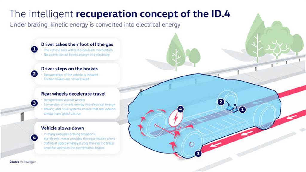 福斯 ID.4 動能回收系統不一樣,放開加速踏板不頓挫