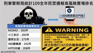 刑事局公布2020年高風險賣場  提醒消費者慎防詐騙