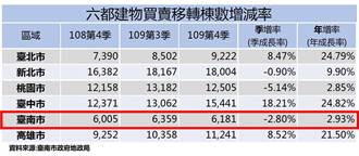 台積電投資南科效應 台南市去年不動產交易量不減反增
