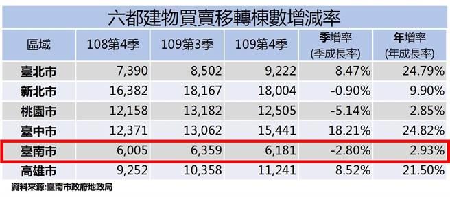 六都建物買賣移轉棟數增減率。(台南市地政局提供/程炳璋台南傳真)