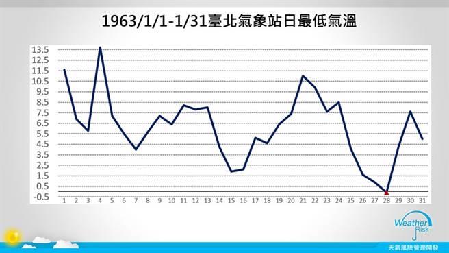 1963年1月均溫是史上最低,其中1月28日當天更爆出-0.1℃最低溫紀錄。(圖擷自天氣風險公司)