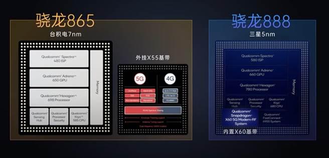 高通 S888處理器的功耗表現遜於前一代S865,而前者是由三星5奈米打造,後者則採用台積電7奈米製程。(翻攝極客灣Geekerwan)