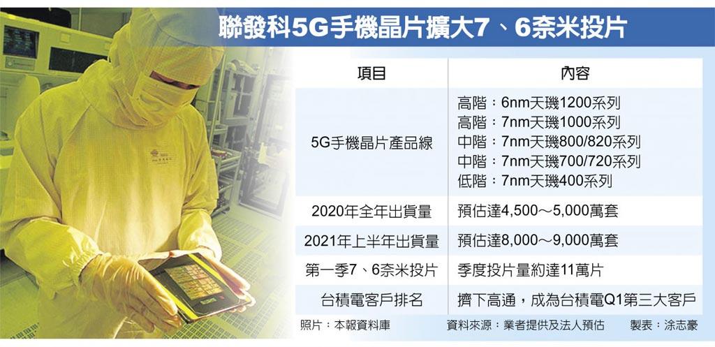 聯發科5G手機晶片擴大7、6奈米投片