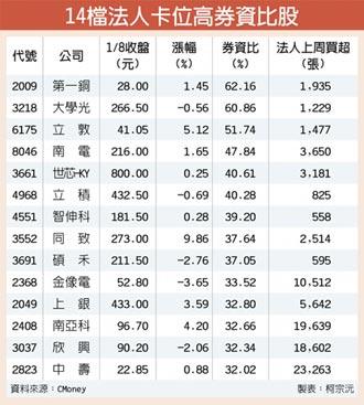 14檔高券資比股 軋空氣盛
