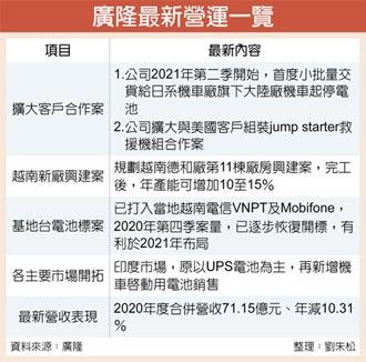 廣隆 2021年強攻越南布局