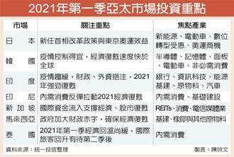 經濟復甦 今年亞股表現可期