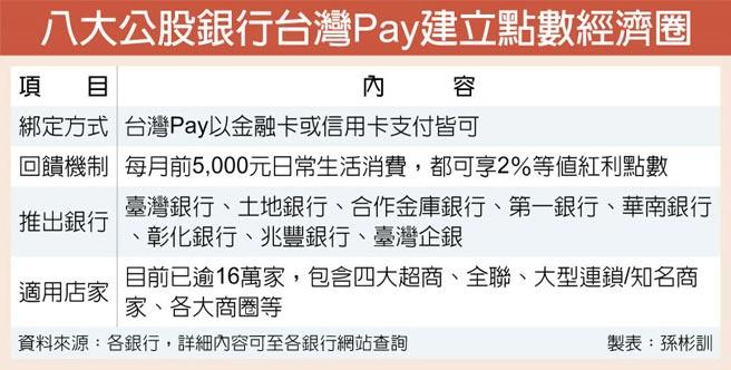八大公股銀行台灣Pay建立點數經濟圈