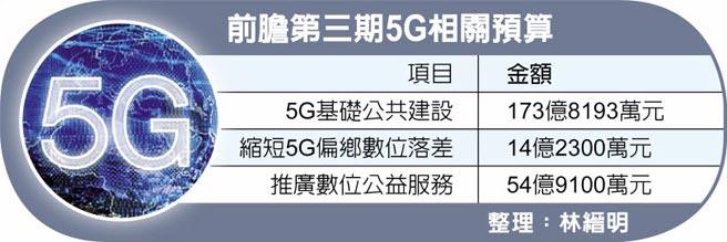 前膽第三期5G相關預算