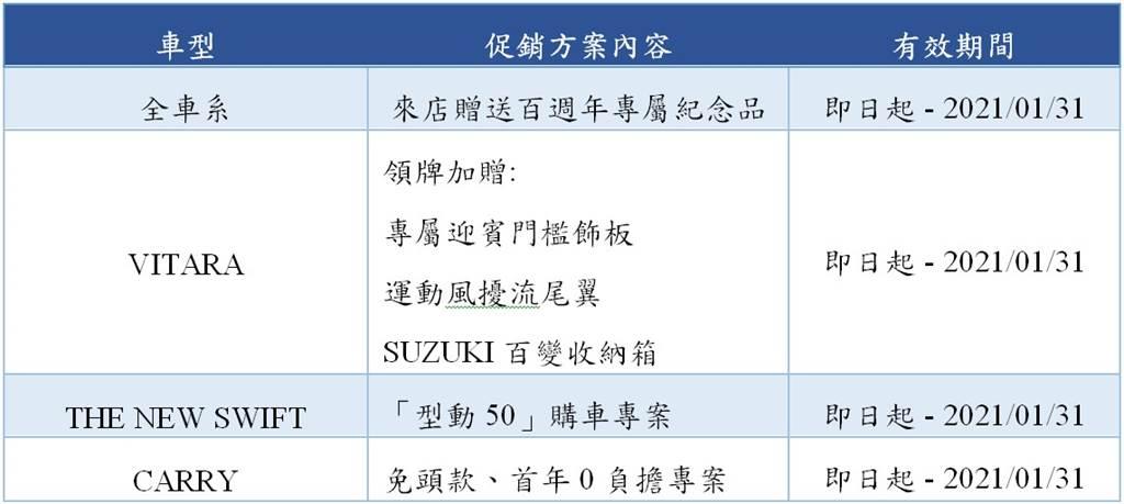 SUZUKI 2021年1月促銷方案