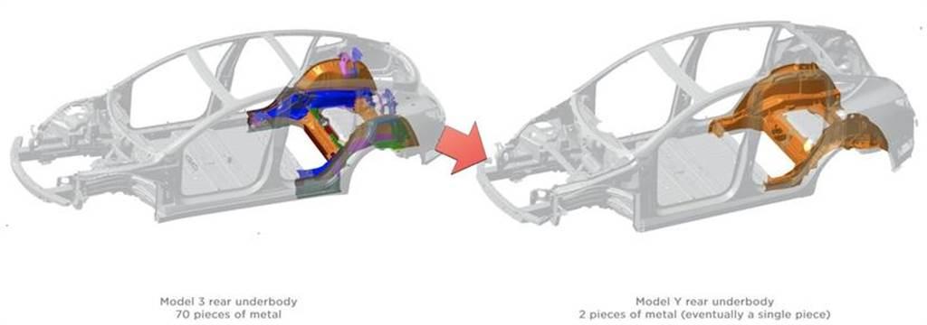 Model Y 後車體已進化成單一鑄件:生產化繁為簡,車輛安全性更高