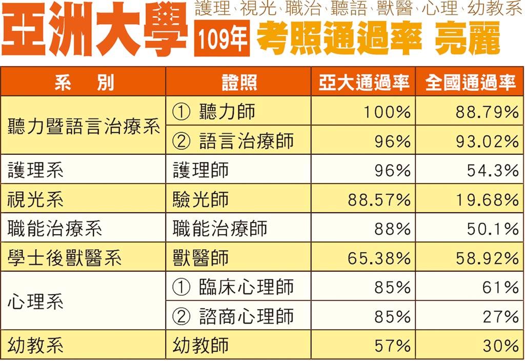 亞洲大學109年考照通過率亮麗