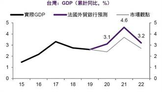 台灣好棒棒 法國外貿銀行:是2020年通過考驗的優等生
