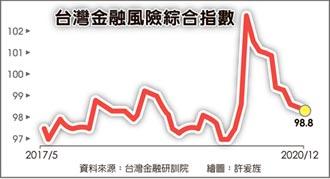 疫情攪局 台金融風險相對穩定