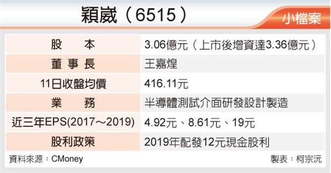 穎崴(6515)小檔案
