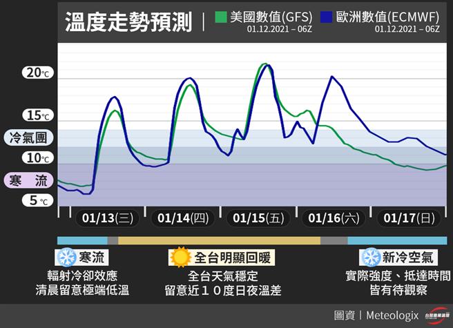 「台灣颱風論壇|天氣特急」表示,只要再忍一夜,明天起全台將開始回暖,可望迎來連續三天的好天氣,一直到周末。(摘自台灣颱風論壇臉書)