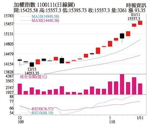 加權指數 1100111(日線圖)