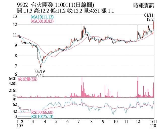 台火(9902)1100111(日線圖)