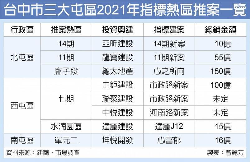 台中市三大屯區2021年指標熱區推案一覽
