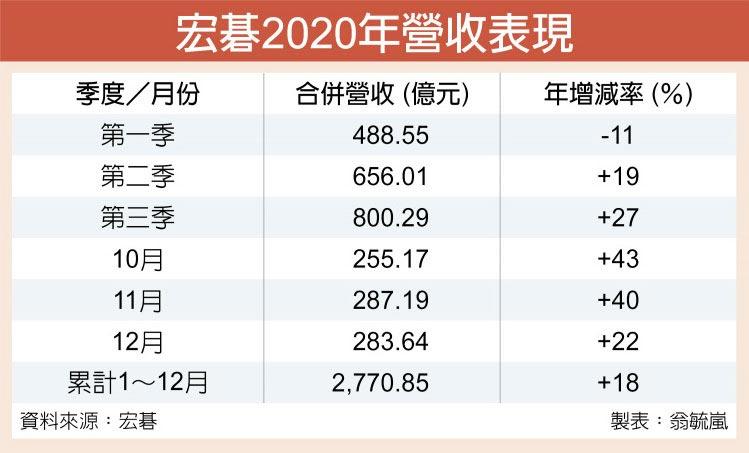 宏碁2020年營收表現
