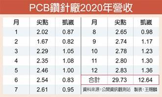 PCB需求旺 鑽針廠營運來勁