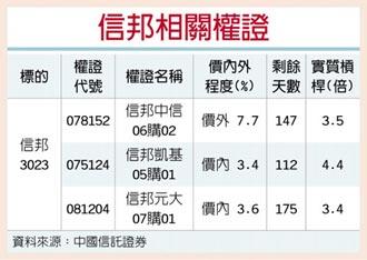 權證星光大道-中國信託證券 信邦 風電產品衝鋒