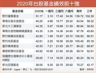 台股基金超威 前十強月漲9%
