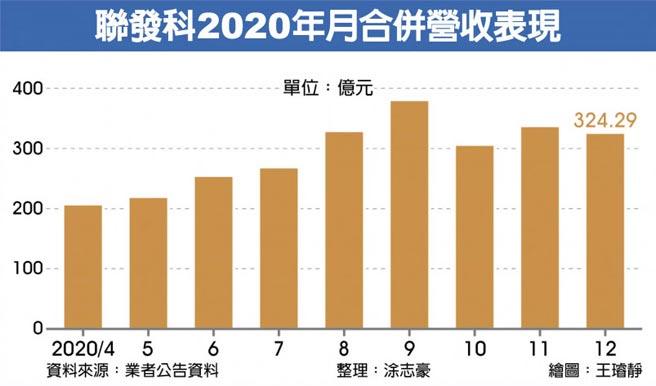 聯發科2020年月合併營收表現
