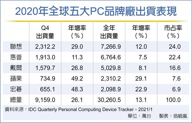 2020年全球五大PC品牌廠出貨表現