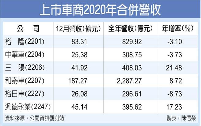 上市車商2020年合併營收