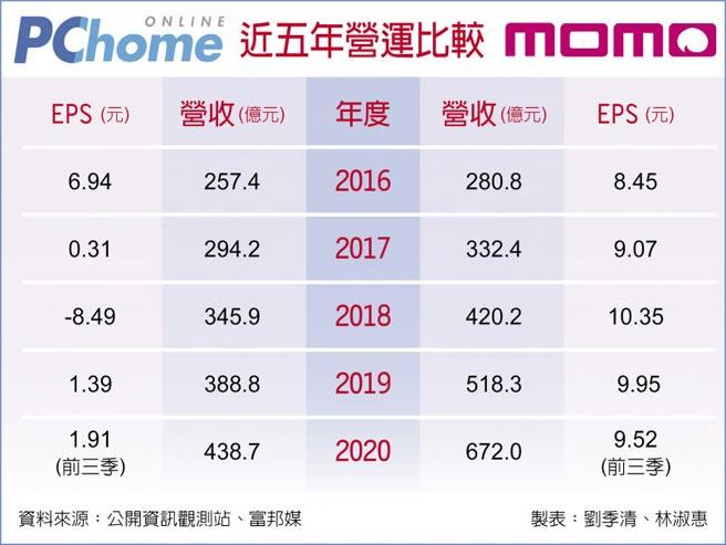 PChome  momo 近五年營運比較