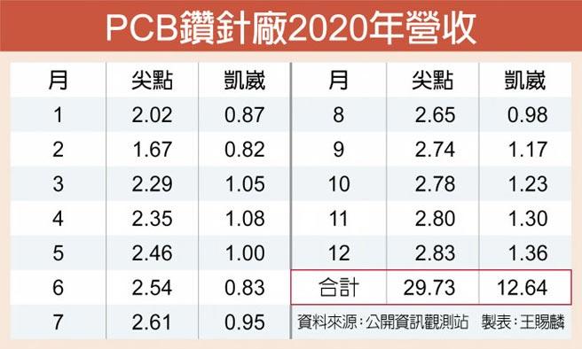PCB鑽針廠2020年營收