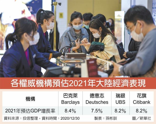 各權威機構預估2021年大陸經濟表現