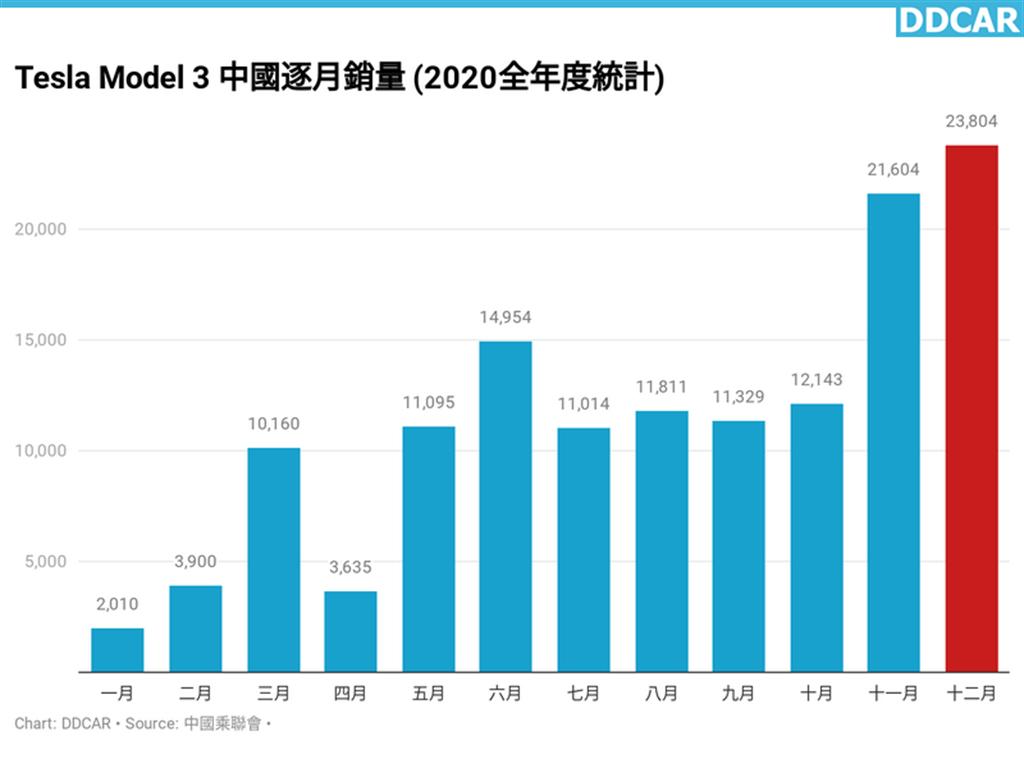 12 月狂銷 2.4 萬輛創新高!Model 3 在中國賣到翻,一部車吃下特斯拉全球 29.6% 市佔