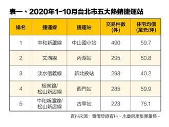 永慶房屋調查 2020大台北最熱銷捷運站出爐