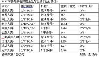 錢潮來了! 壽險新春滿期金2月初出閘