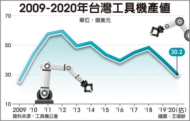 2009-2020年台灣工具機產值