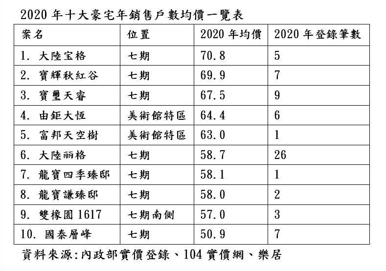 2020年十大豪宅年銷售戶數均價一覽表