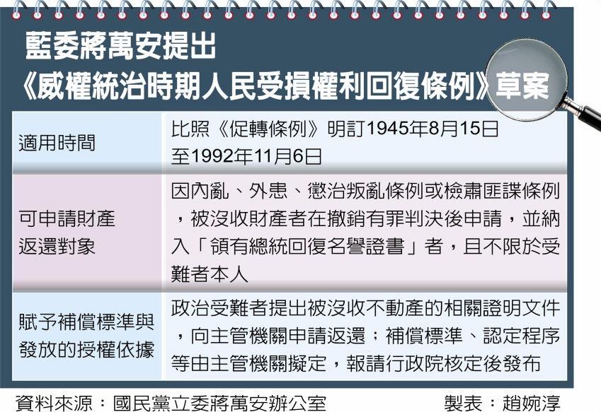 藍委蔣萬安提出《威權統治時期人民受損權利回復條例》草案