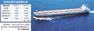 散裝船運市場 淡季旺到翻