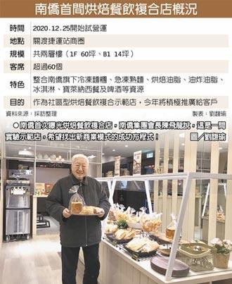 南僑烘焙複合店 助客戶搶商機