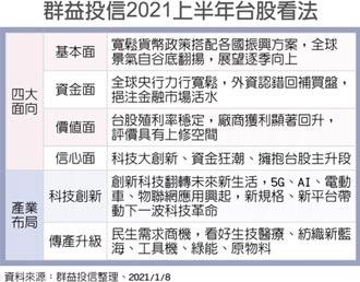 群益投信:2021台股表現可期待