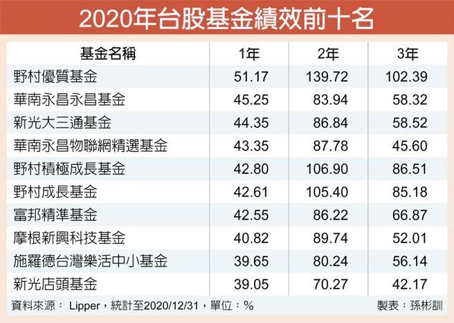 2020年台股基金績效前十名