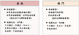 新冠疫情影響 台灣運彩仍創405億年銷售額
