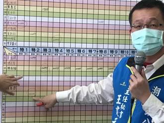 不畏疫情!潮州春節市集標價25萬再創天價 總租金創紀錄破700萬