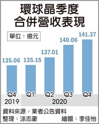 市況熱 環球晶矽晶圓 全年看漲一成