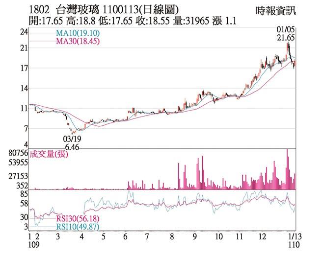 台灣玻璃日線圖
