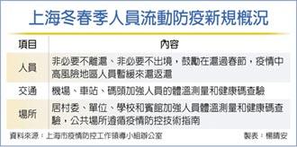 中高風險區民眾 禁入上海